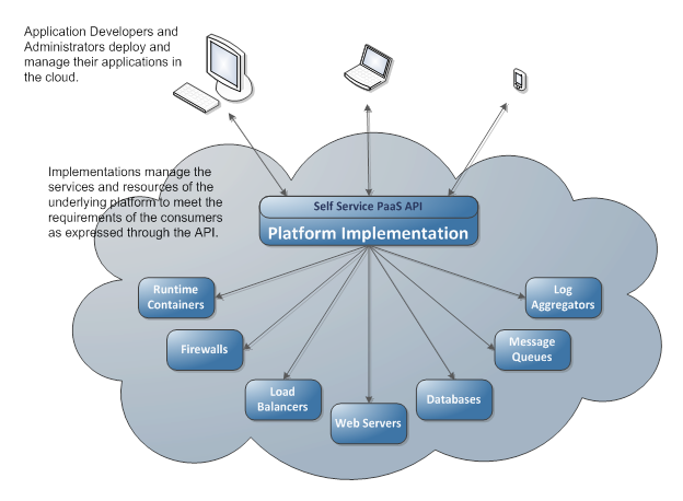 content management application on cloud platform Your search returned 2 results from our editorial content  cloud computing  bringing broader benefits to the public  cloud computing management .