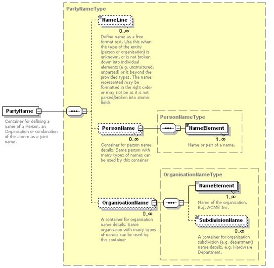 OASIS Specification Template