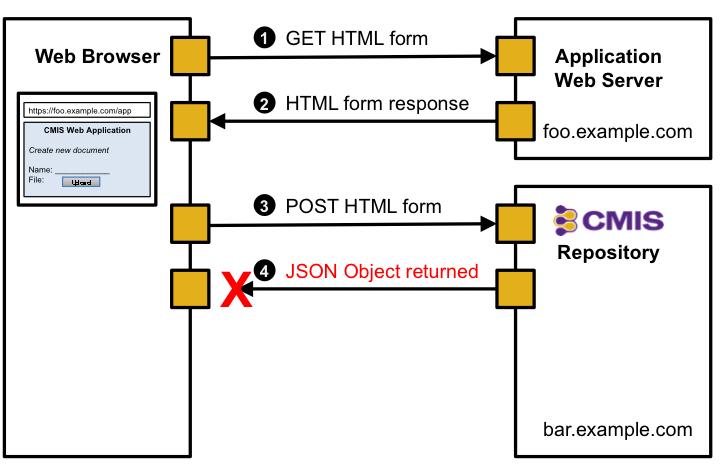 Content Management Interoperability Services (CMIS) Version 1 1