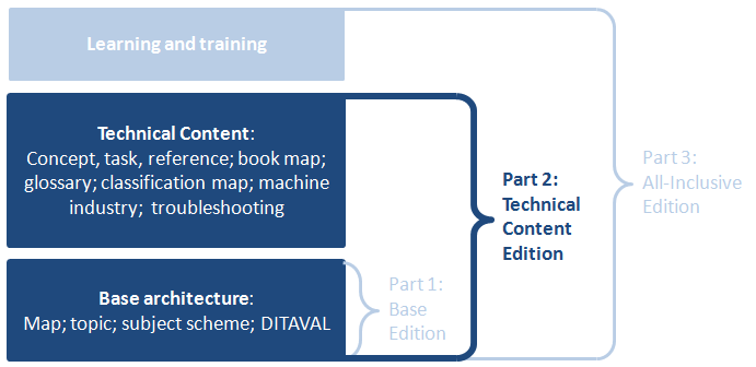 which of the following packages provides machine learning functionality select all that apply