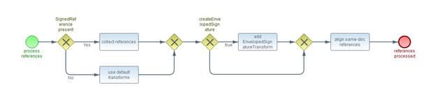 Digital Signature Service Core Protocols, Elements, and Bindings