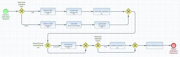 Digital Signature Service Core Protocols, Elements, and