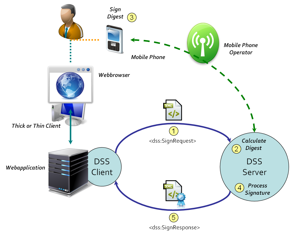 DSS Extension for Local Signature Computation Version 1 0