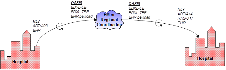 Bi-directional Transformation of OASIS EDXL-TEP (Tracking of