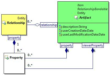 Integrated Collaboration Object Model (ICOM) for