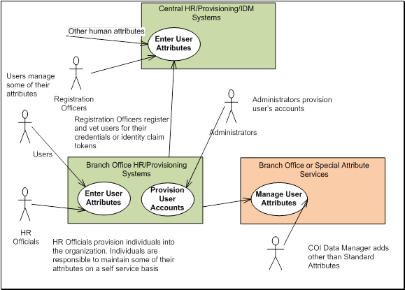 Identity In The Cloud Use Cases Version 1 0
