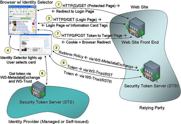 Identity Metasystem Interoperability