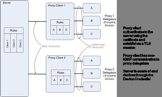 Key Management Interoperability Protocol Usage Guide Version 1 2
