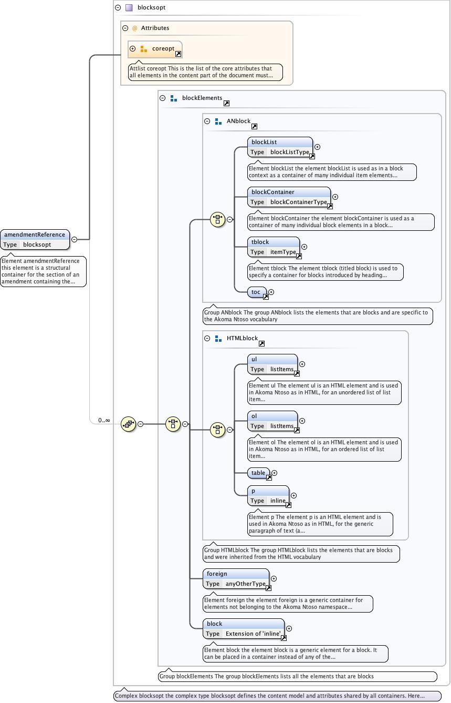 Schema documentation for component amendmentReference
