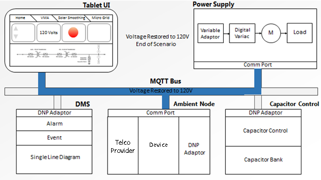 MQTT and the NIST Cybersecurity Framework Version 1 0