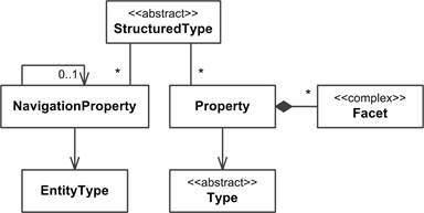 OData Version 4 0  Part 3: Common Schema Definition Language