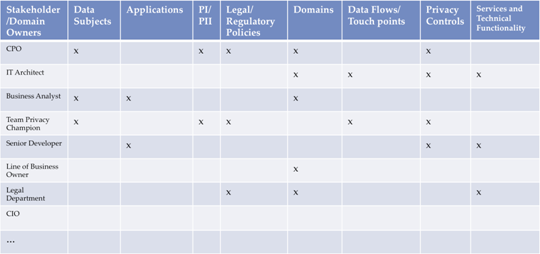 Annex Guide to Privacy by Design Documentation for Software – Requirement Analysis Template