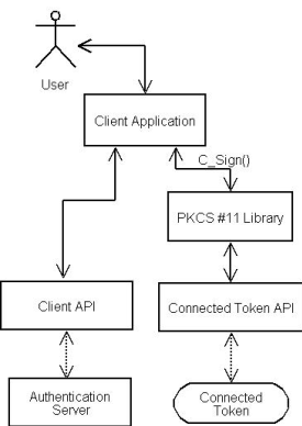 PKCS #11 Cryptographic Token Interface Current Mechanisms