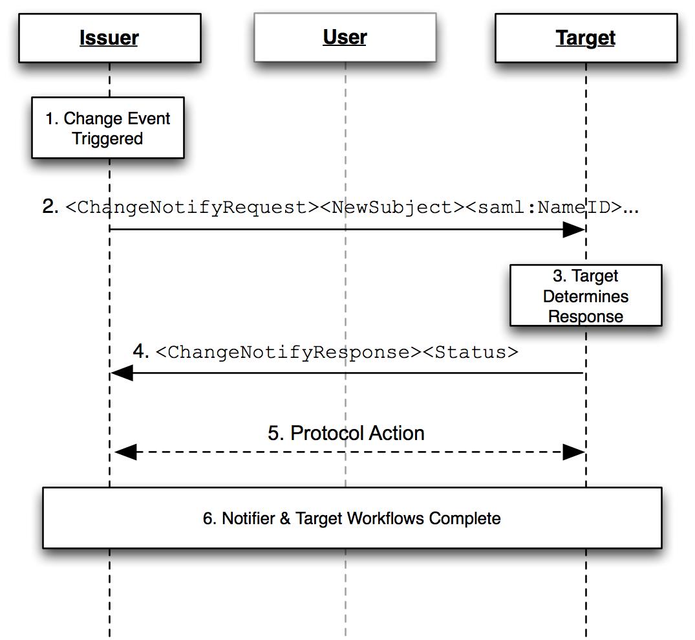 SAML V2.0 Change Notify Protocol Version 1.0