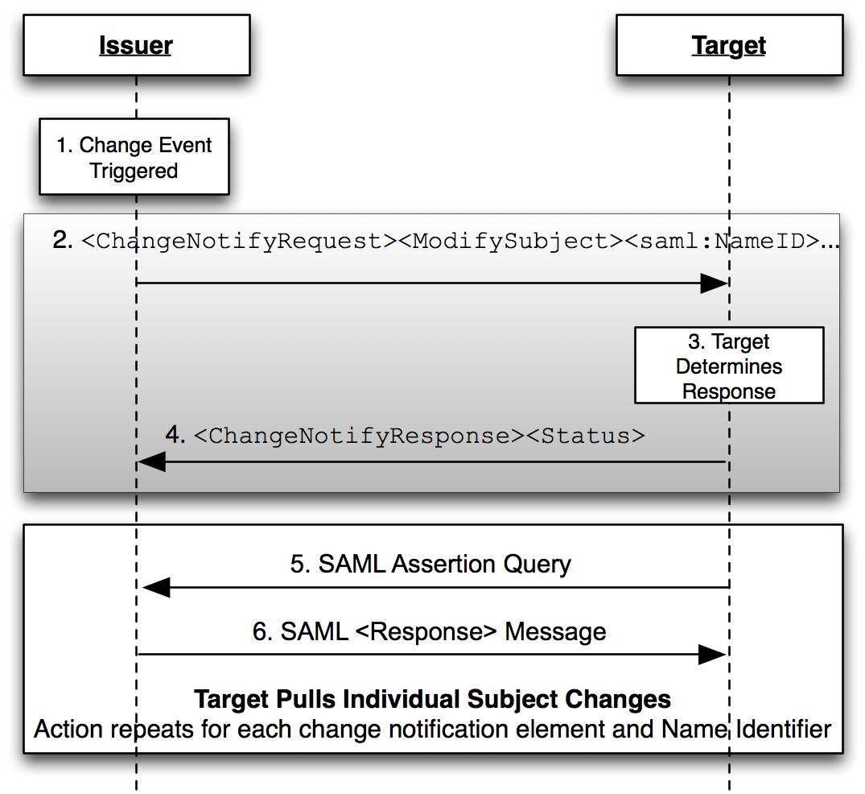 SAML V2 0 Change Notify Protocol Version 1 0