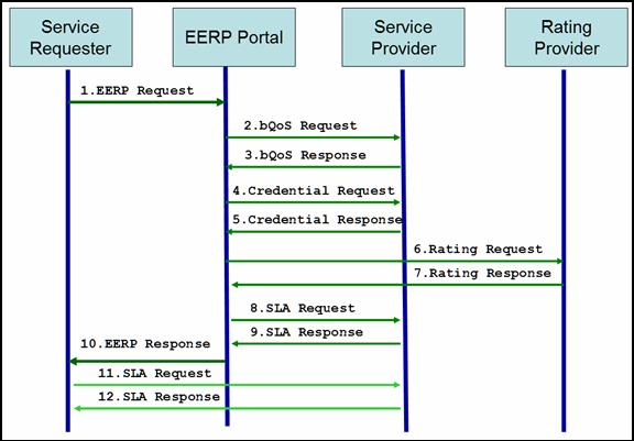 figure 2  eerp message sequence withoutoptional messages