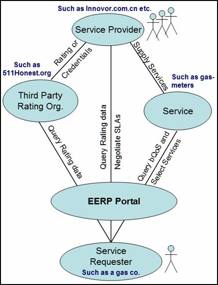 SOA-EERP Model and Use Case White Paper