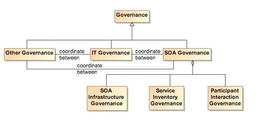 Reference Architecture Foundation for Service Oriented Architecture ...