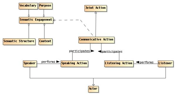 Service Oriented Architecture Reference Architecture