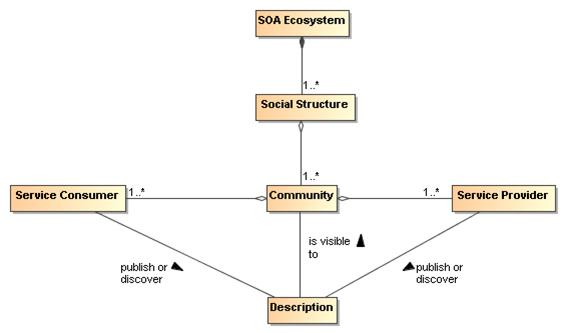 Service Oriented Architecture Reference Architecture - Soa architecture diagram