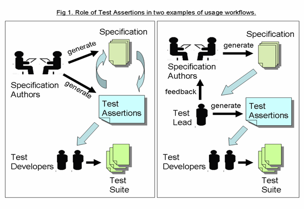 Test Assertions Guidelines Version 1 0