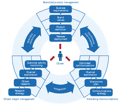 research design and methodology for procurement Research / innovation  design and build procurement route design and build is a term describing a procurement route in which the main contractor is appointed to.