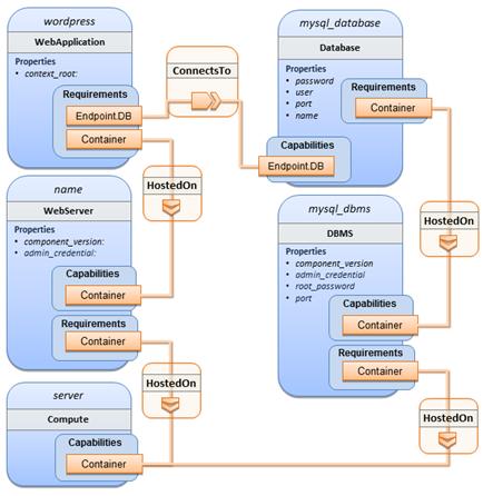 Single Wordpress representation