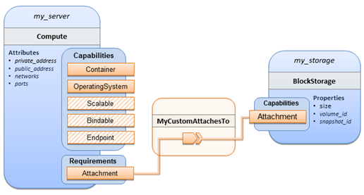 TOSCA Simple Profile in YAML Version 1 1