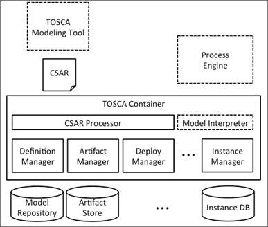 Topology and orchestration specification for cloud applications the figure below shows an example of a complete tosca environment in order to better help the reader comprehend the conceptual modeling and processing steps malvernweather Gallery
