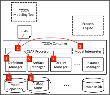 Topology and orchestration specification for cloud applications topology and orchestration specification for cloud applications tosca primer version 10 malvernweather Gallery