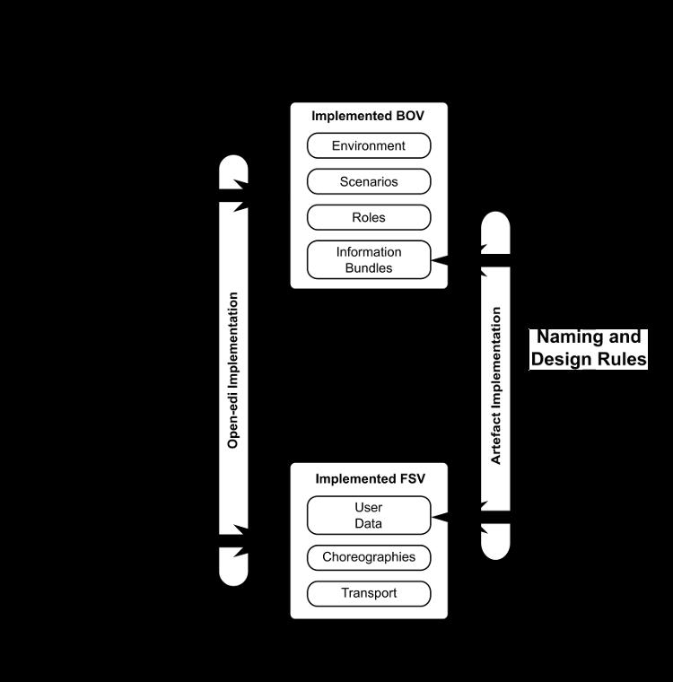 UBL 2 1 JSON Alternative Representation Version 1 0
