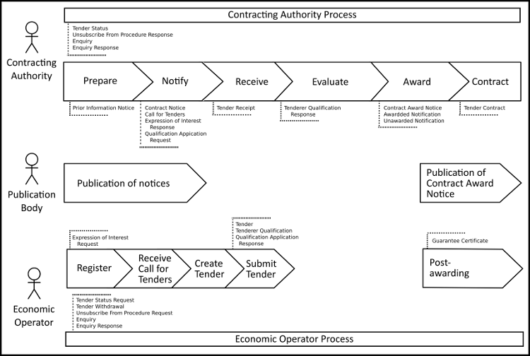 Purchasing Process Diagram in addition Sell also Ch2 moreover Research  Circulation besides UBL 2 2. on contracting process diagram