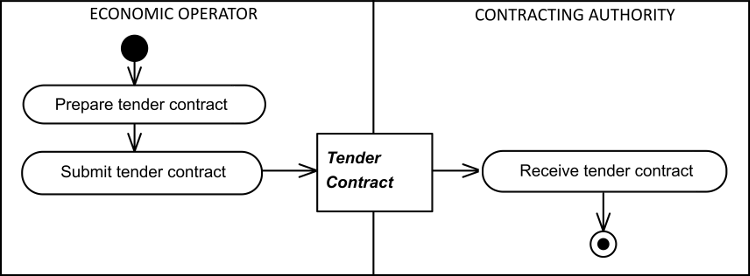 how to win a tender contract