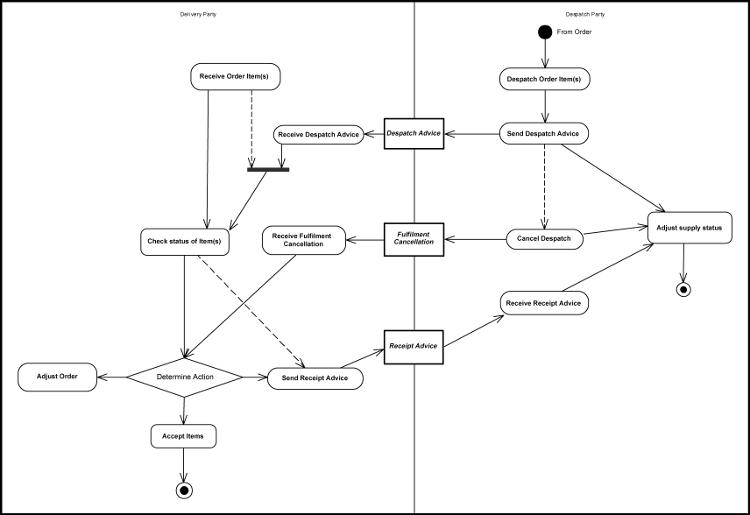 plan d action commercial exemple pdf