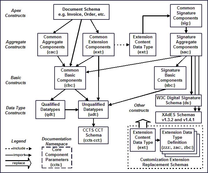 Universal Business Language Version 2 1