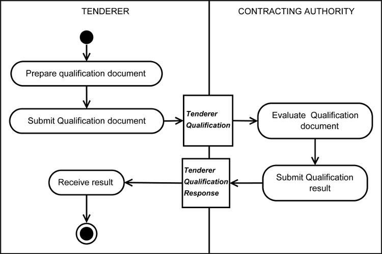 Authorities dissertation in local procedure tender