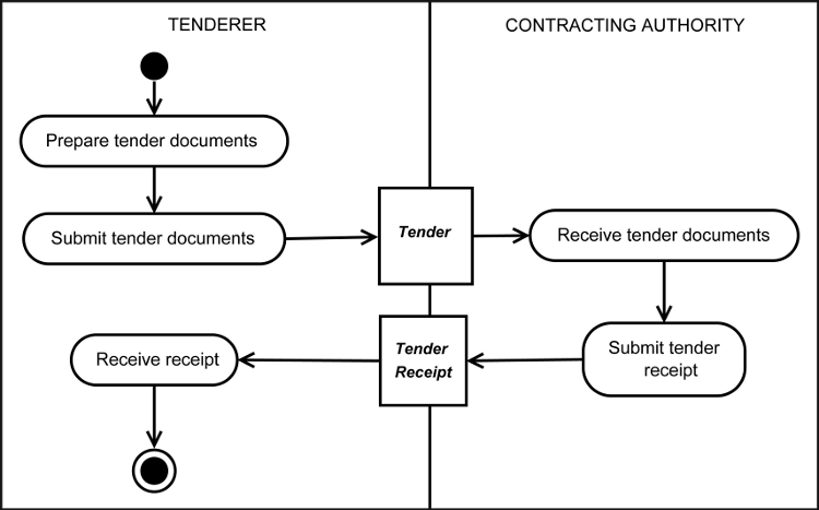 Universal business language version 21 submission of tenders diagram stopboris Gallery