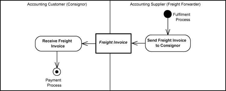 Universal Business Language Version - Freight invoice management