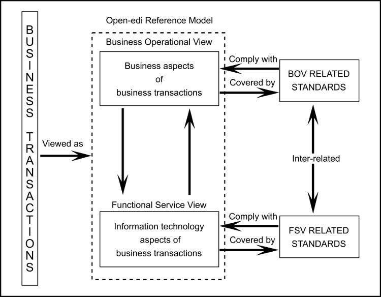 Universal Business Language Version 2 2