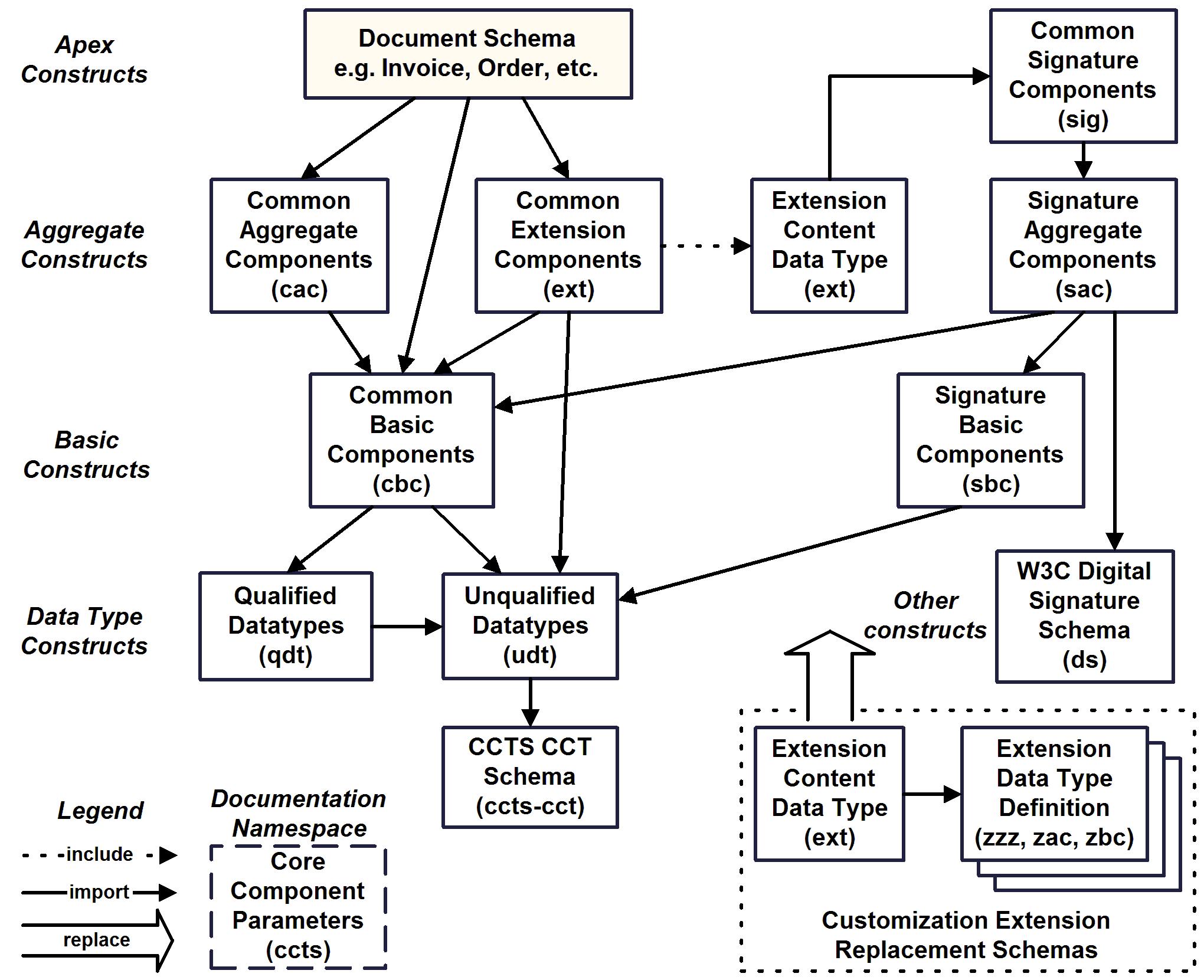 Universal Business Language V21 The Gregorian Calendar Circuit Schema Dependency Diagram