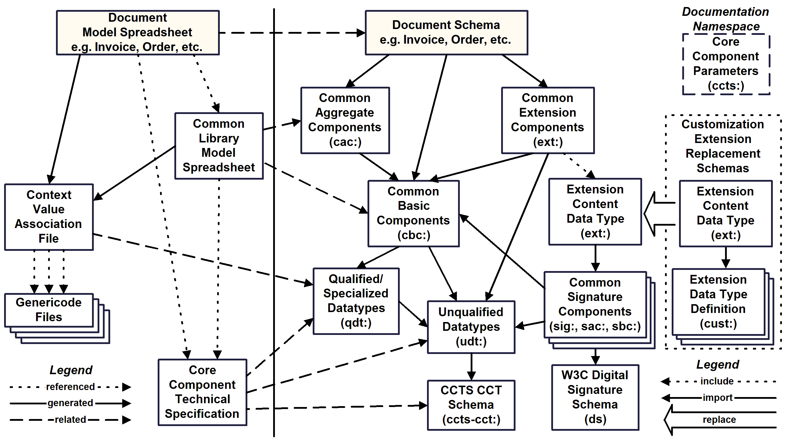 Universal Business Language V21 This Diagram Is To Be Used In Conjunction With The Spreadsheet Realization