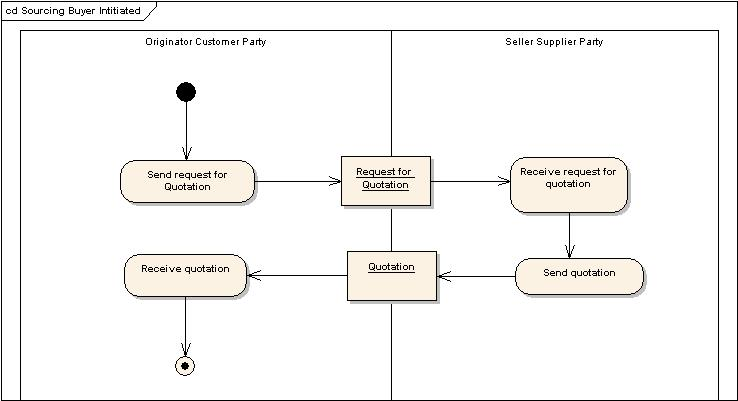 Ooad use case diagram for foreign trading system