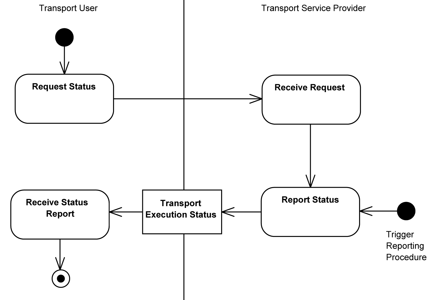 Universal business language version 21 transport execution status process diagram ccuart Choice Image