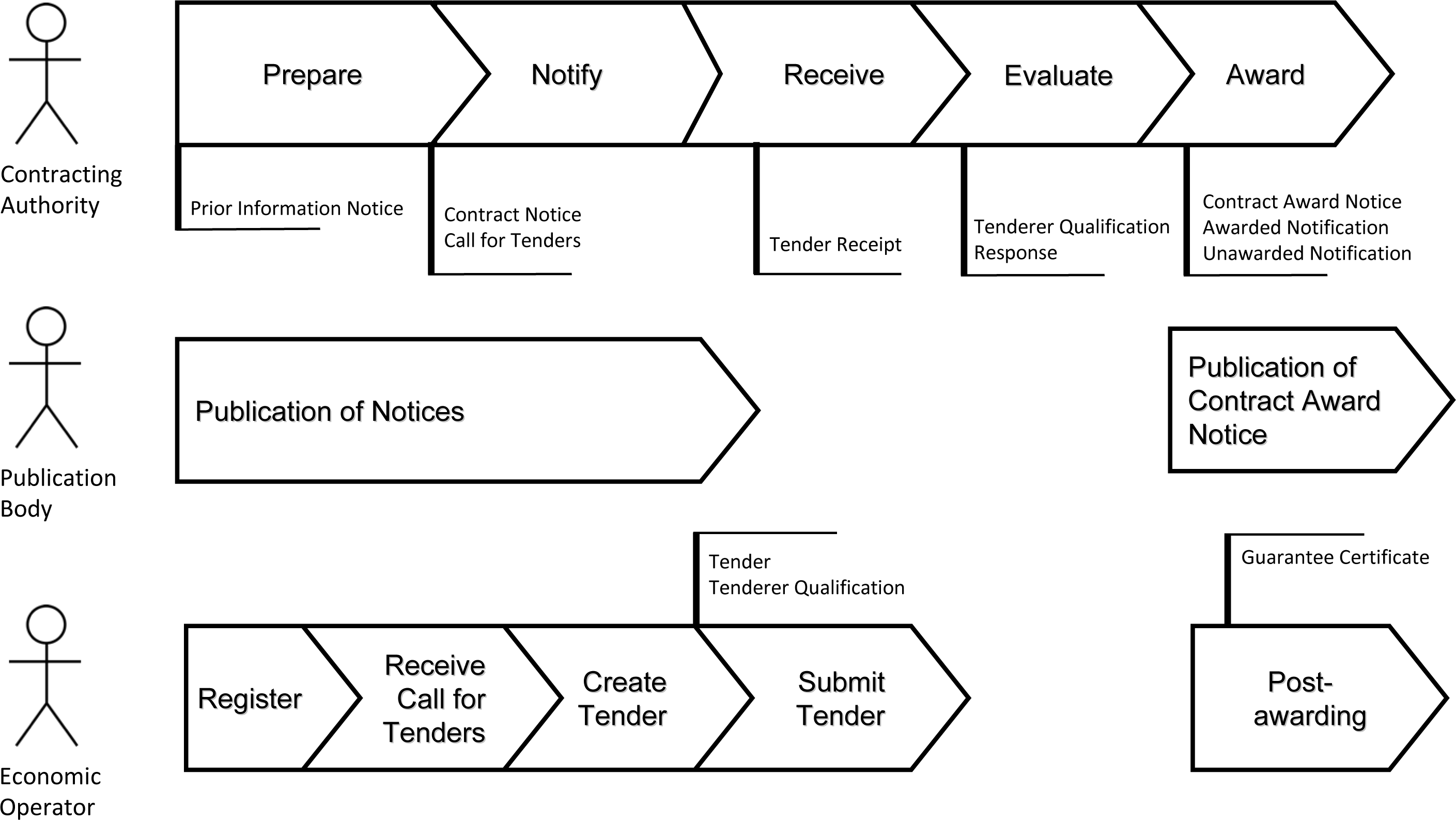 tendering process Two stage tendering is a method of procurement where the employer  this fee  is not incurred where a single stage tender process is used.