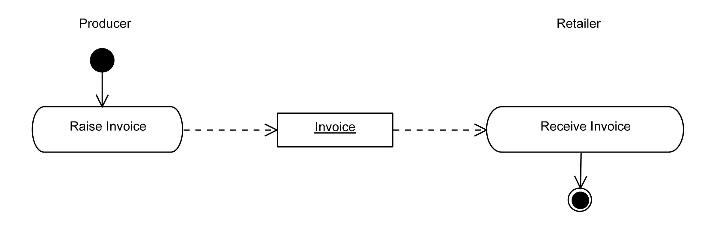 Universal Business Language Version 21