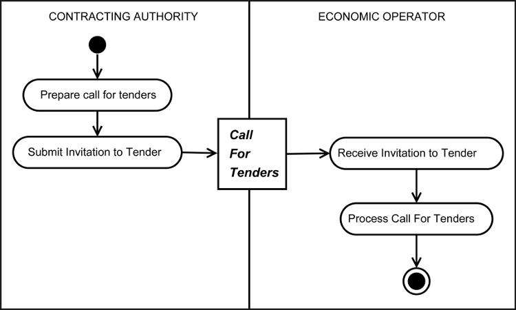 Universal business language version 21 invitation to tender diagram stopboris Choice Image