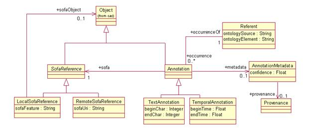 Oasis specification template the uml for the annotation and sofa base type system is given in figure 3 the discussion in the following subjections refers to this figure ccuart Choice Image