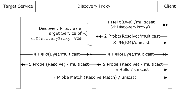OASIS Web Services Dynamic Discovery (WS-Discovery) Version 1 1
