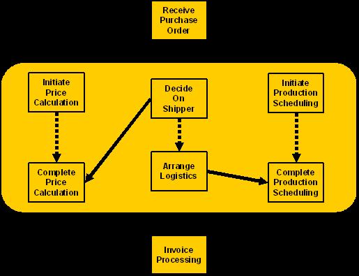 Web Services Business Process Execution Language