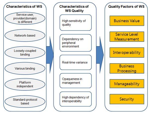 characteristics of web 1.0 pdf
